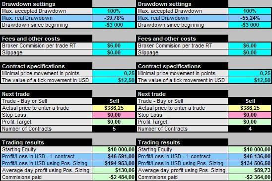 Trading system drawdown