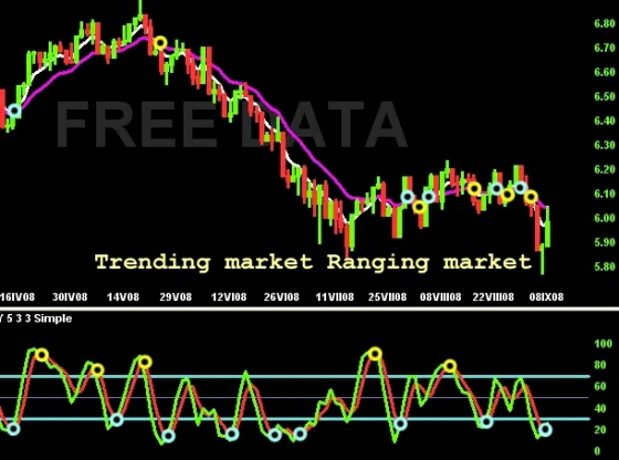 trending_vs_ranging_market